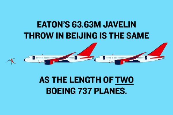 Ashton Eaton's World Record – Javelin Graphic ()