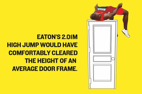 Ashton Eaton's World Record – High Jump Graphic ()