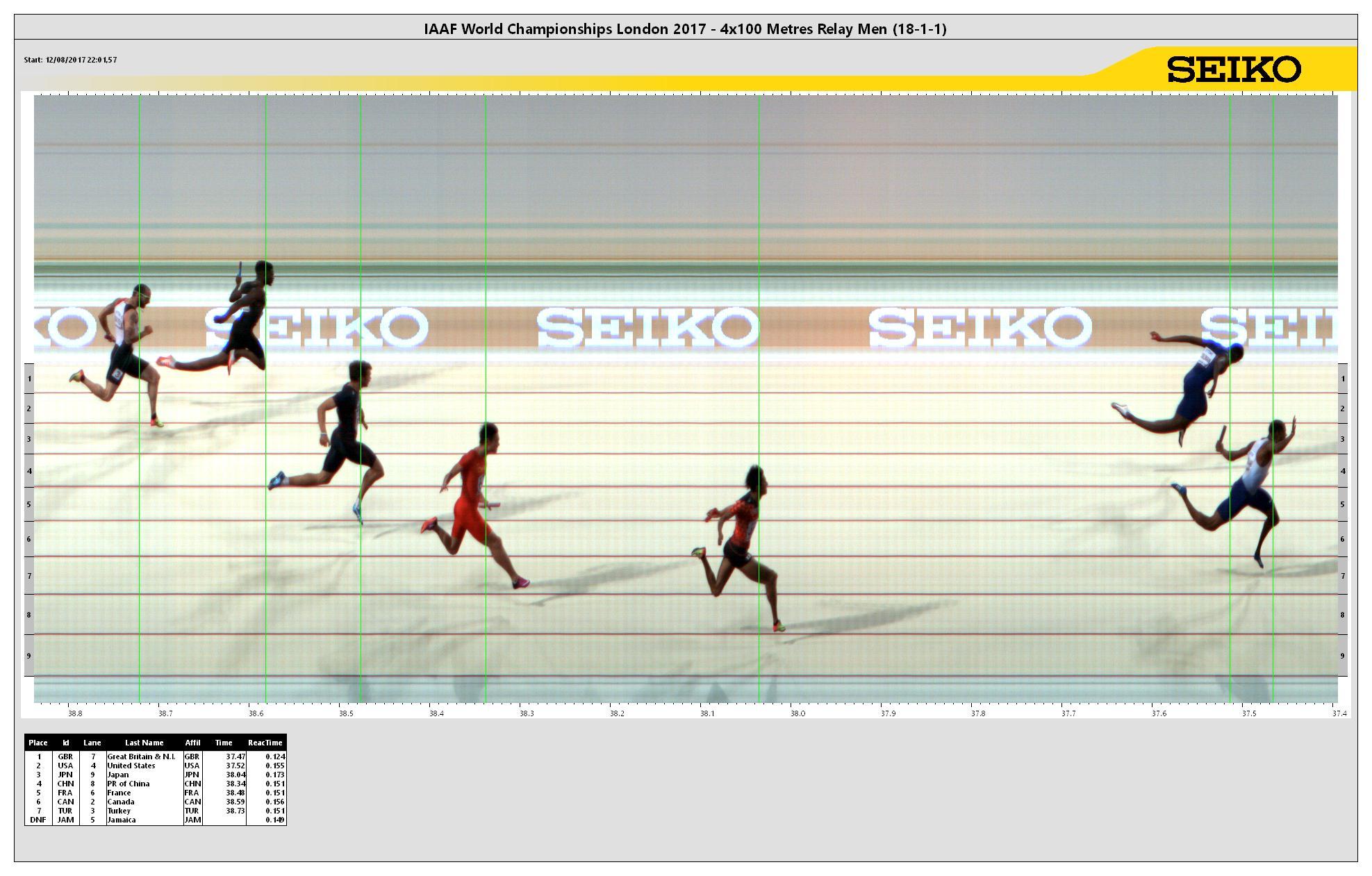 2017 World Championships In Athletics Men S 4 215 100