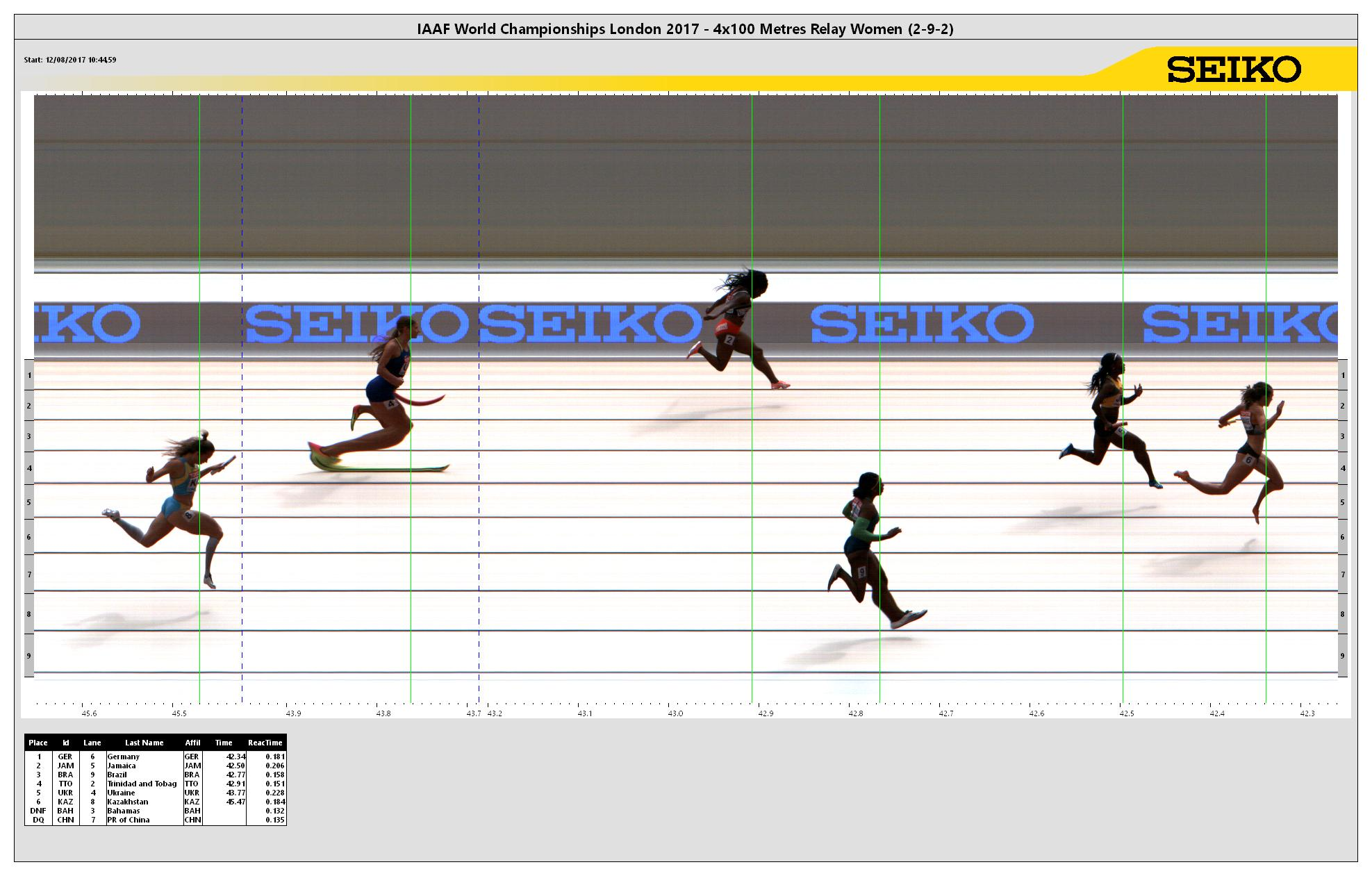 4x100 Metres Relay Result Iaaf World Championships