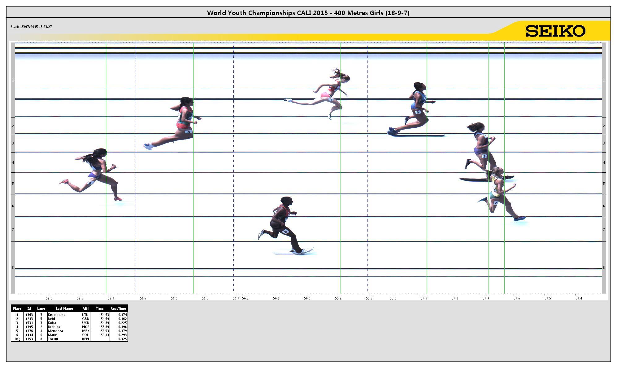 9th IAAF World Youth Championships