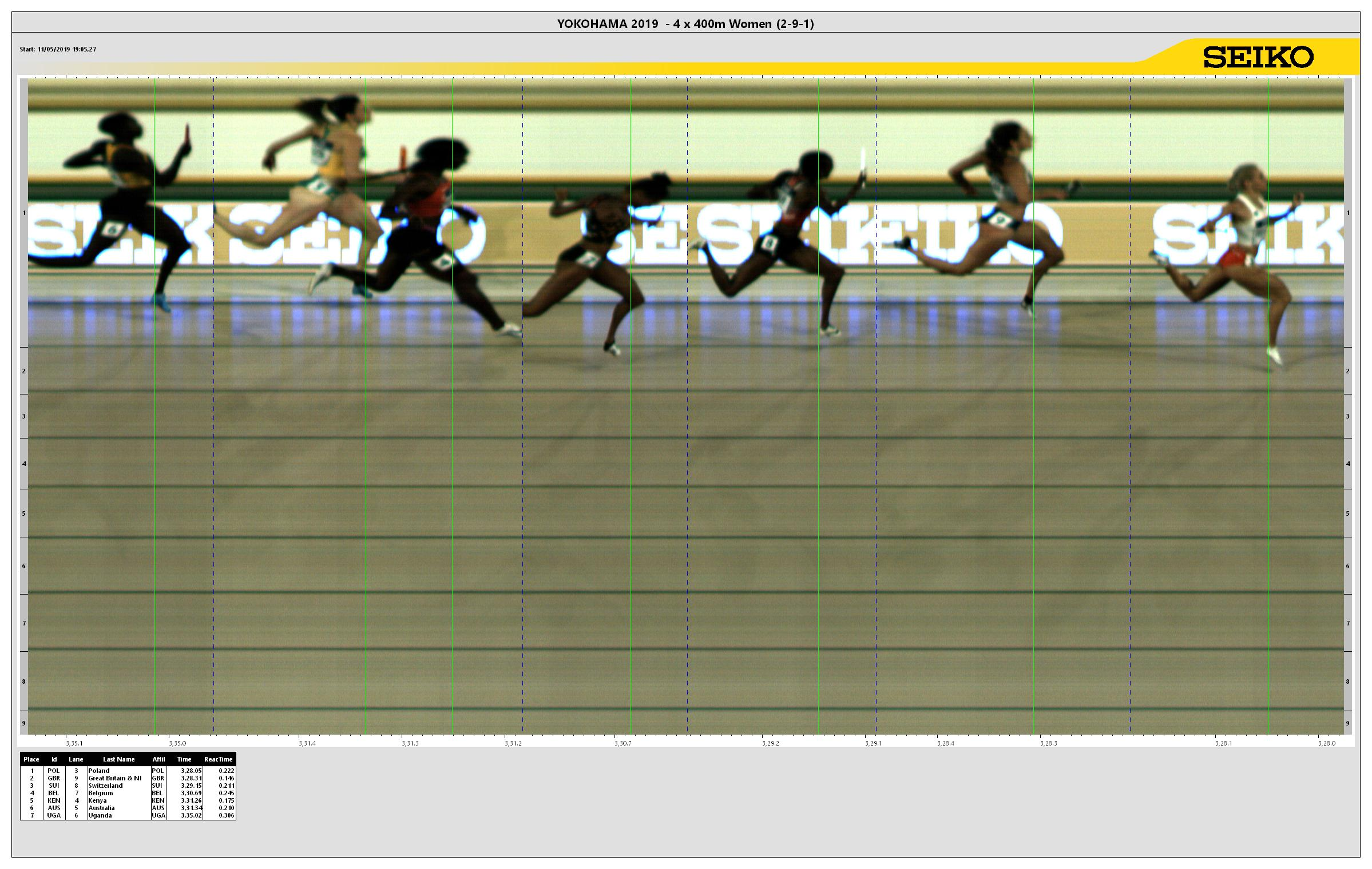 4x400 Metres Relay Result