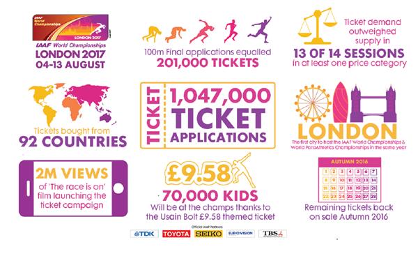 IAAF World Championships London 2017 ticket ballot details (IAAF World Championships London 2017 LOC)