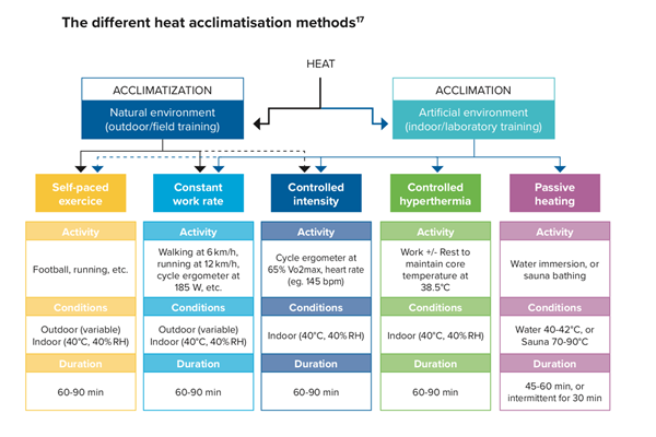 Acclimatisation methods (IAAF/Aspetar)