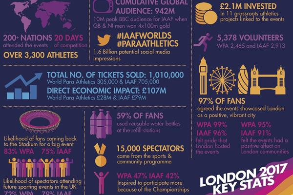 IAAF World Championships London 2017 impact study - key points (LOC)