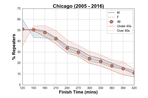 Chicago Marathon Mass Repeat Runners ()