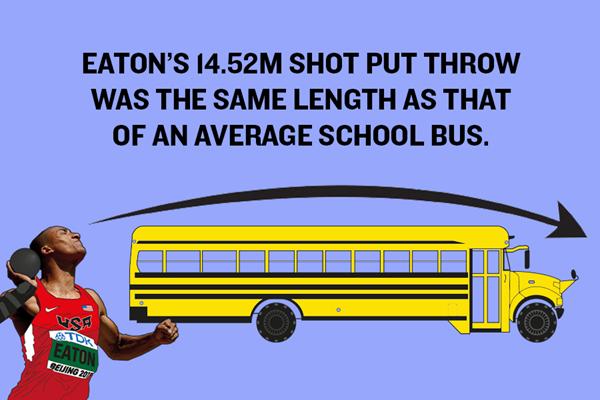 Ashton Eaton's World Record – Shot Put Graphic ()
