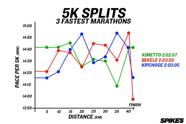 3 Fastest Marathons 5K Splits Graph ()