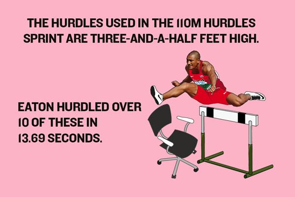 Ashton Eaton's World Record – Hurdles Graphic ()