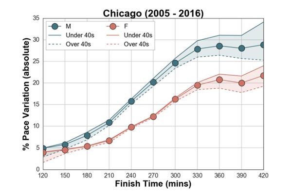 Chicago Marathon Mass Pace Variation ()