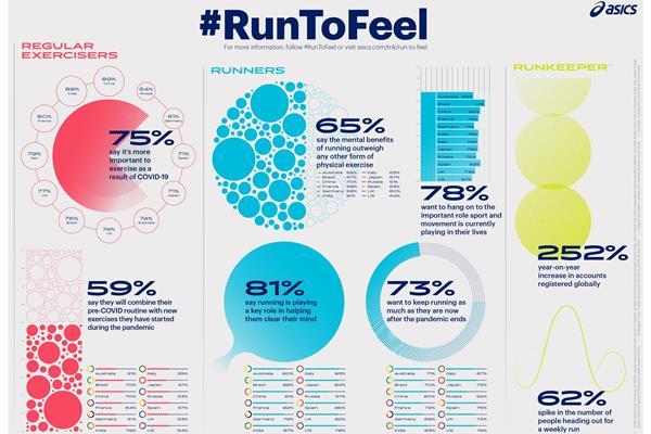 Run to Feel (ASICS)