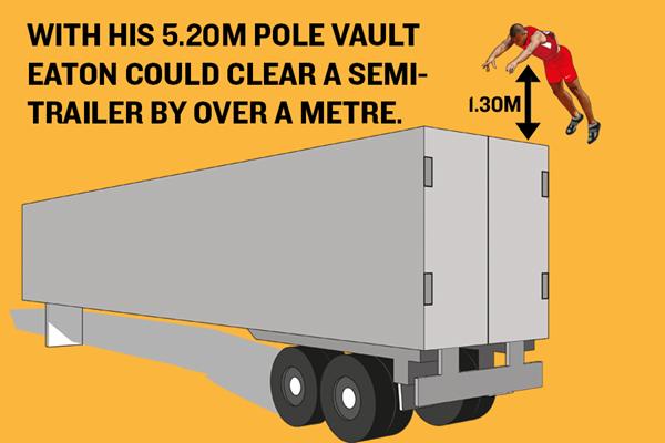Ashton Eaton's World Record – Pole Vault Graphic ()