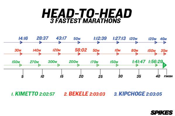 3 Fastest Marathons Head-To-Head ()