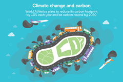 Climate change and carbon – World Athletics plans to reduce its carbon footprint by 10% each year and be carbon neutral by 2030 (Christel Saneh)