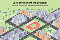 Local environment and air quality – establishing low emission zones around athletics arenas (Christel Saneh)