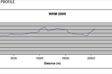 COURSE PROFILE - 2009 World Half Marathon Championships in Birmingham (c)