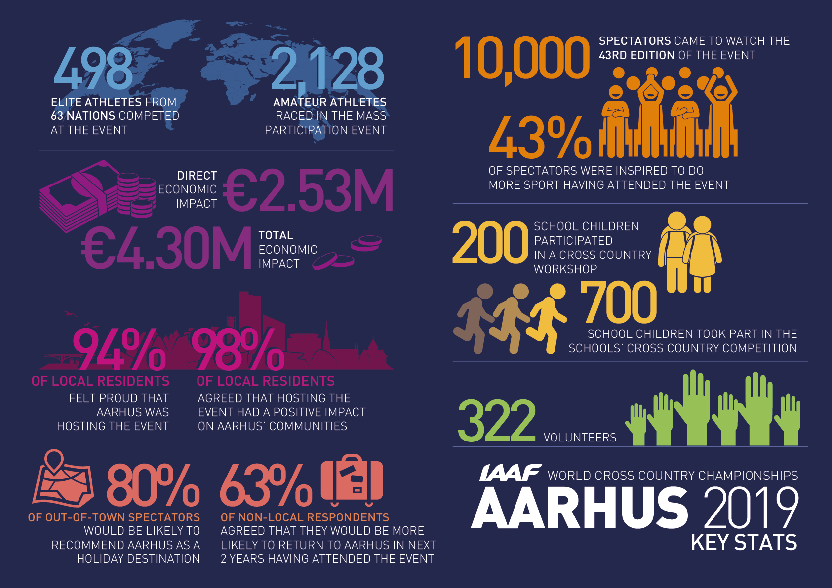 Extract from the IAAF World Cross Country Championships Aarhus 2019 economic impact study