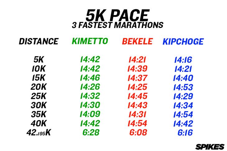 3 Fastest Marathons 5K Pace ()