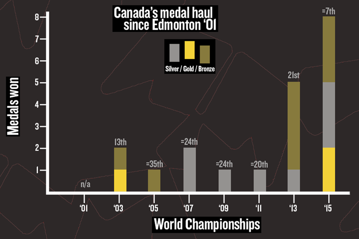 Canada Medals ()