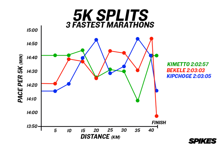 3 Fastest Marathons 5K Splits Graph ()
