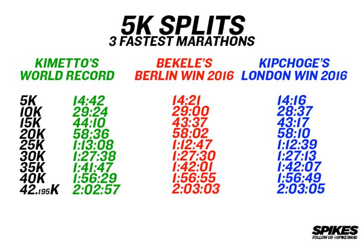 3 Fastest Marathons 5K Splits ()