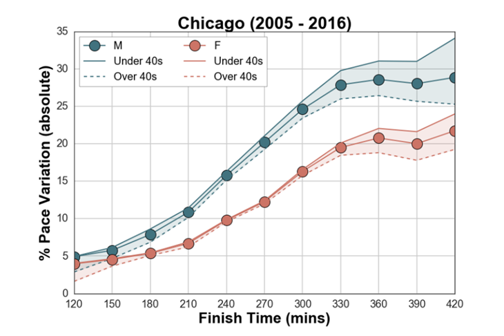 Chicago Marathon Mass Pace Variation ()