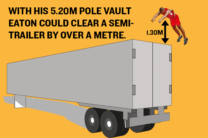 Ashton Eaton's World Record – Pole Vault Graphic ()