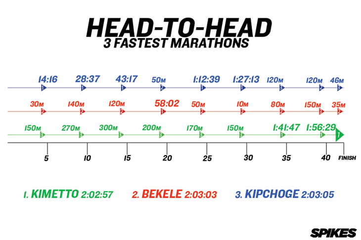 3 Fastest Marathons Head-To-Head ()