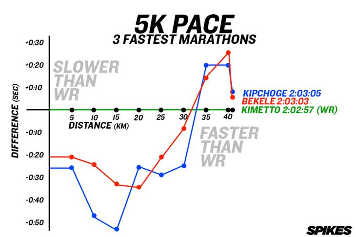 3 Fastest Marathons 5K Pace Graph ()
